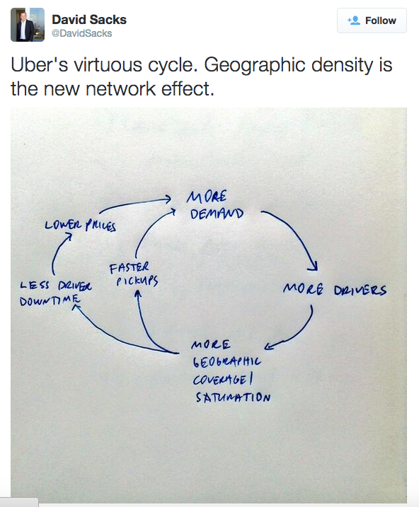 David Sacks' virtuous cycle