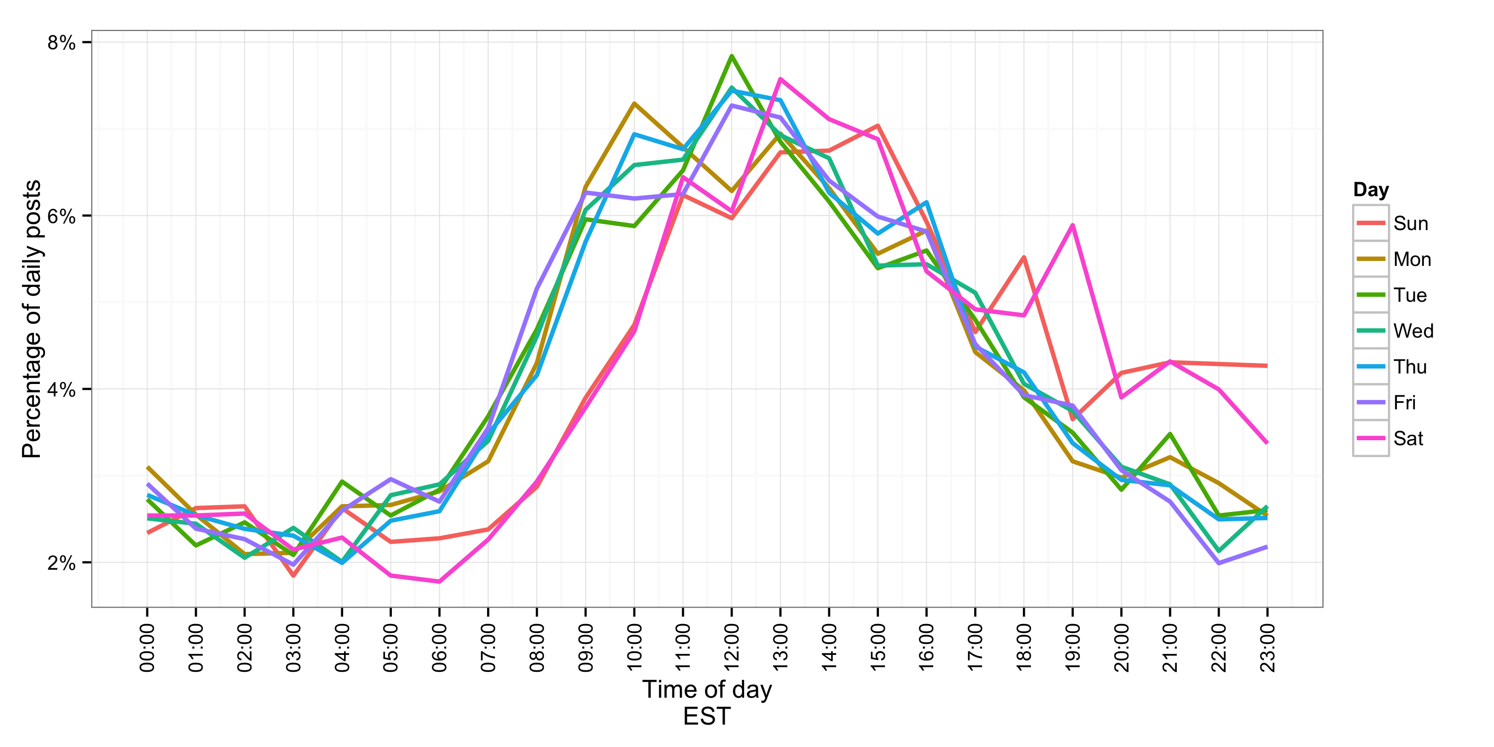 Plot of posts by time